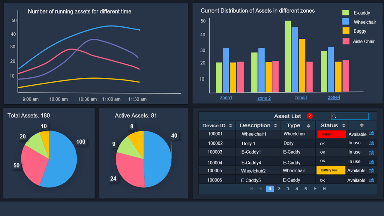indoor tracking system dashboard