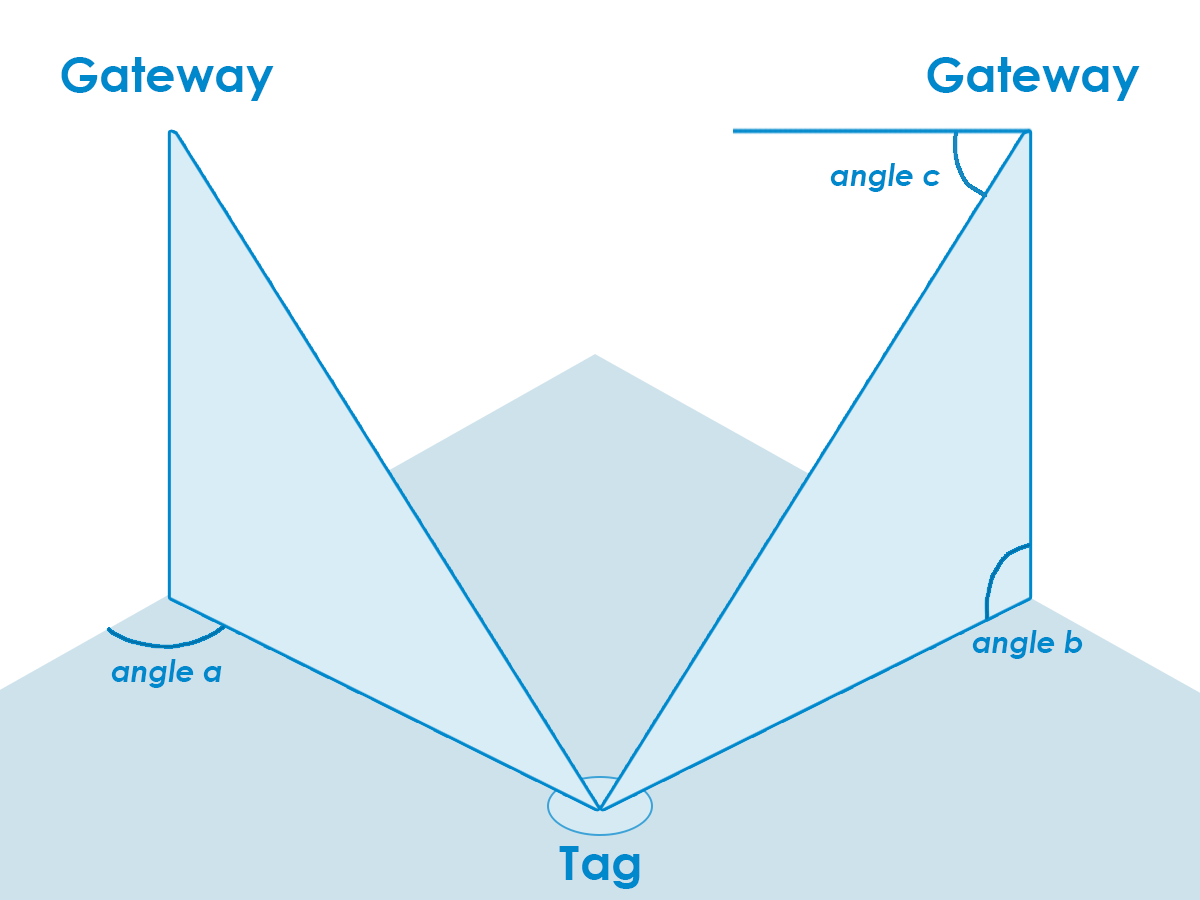 indoor positioning system angle of arrival diagram